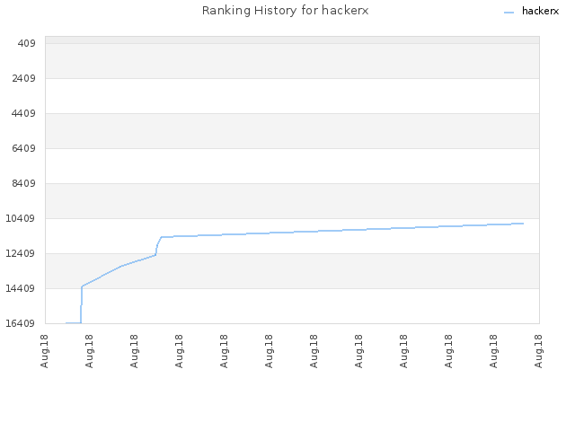 Ranking History for hackerx