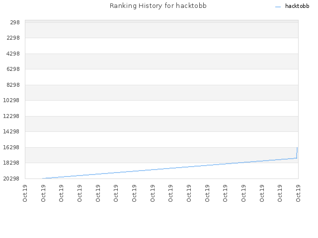 Ranking History for hacktobb