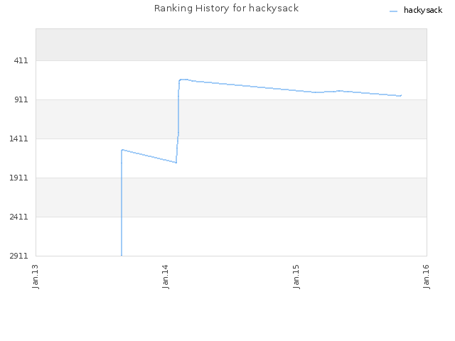 Ranking History for hackysack