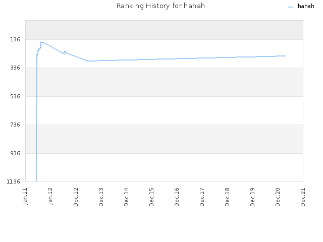 Ranking History for hahah