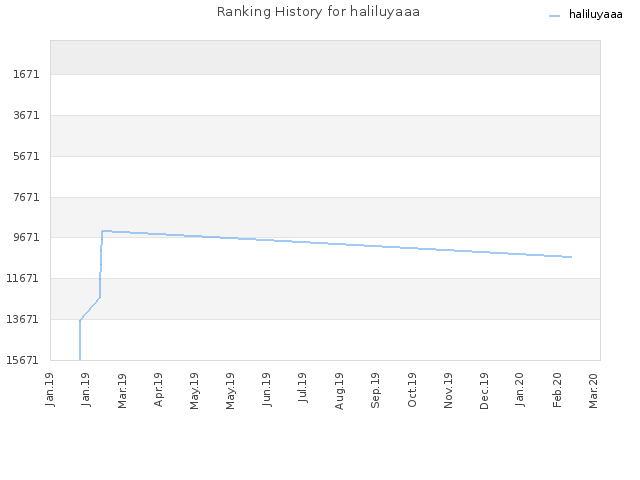 Ranking History for haliluyaaa