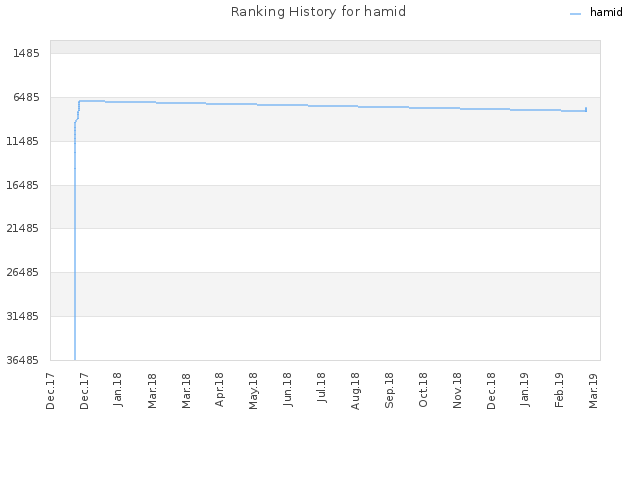Ranking History for hamid