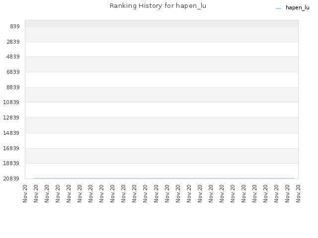 Ranking History for hapen_lu