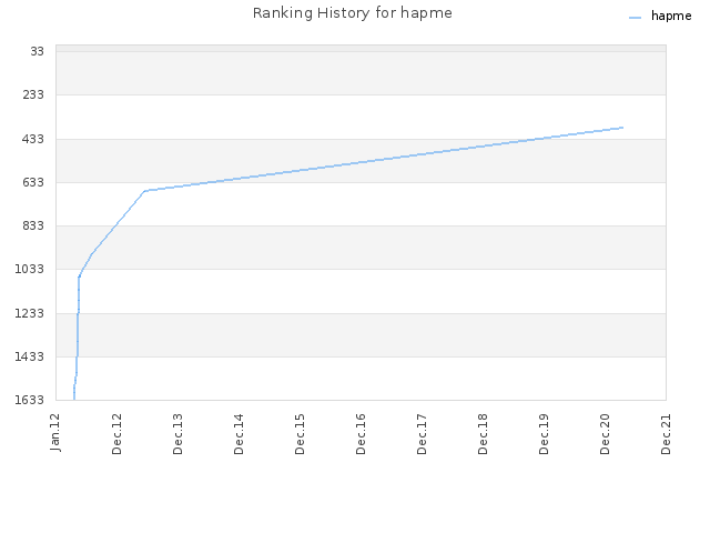 Ranking History for hapme