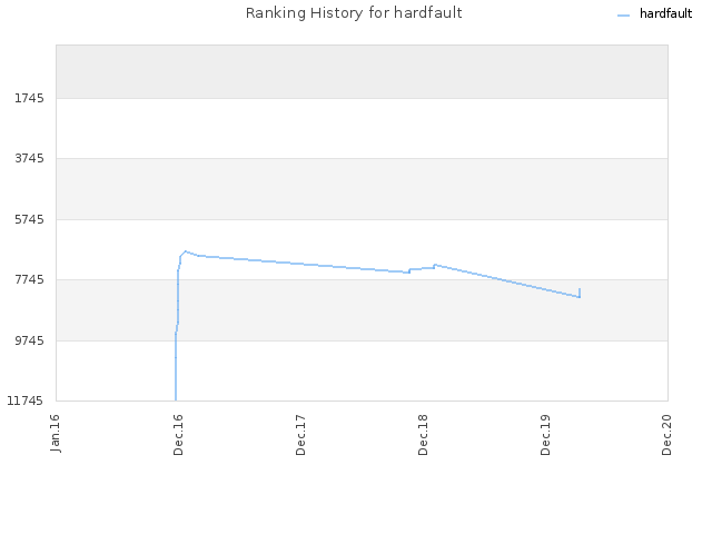 Ranking History for hardfault