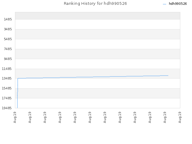 Ranking History for hdh990526