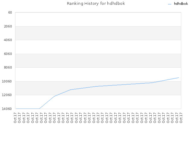 Ranking History for hdhdbok