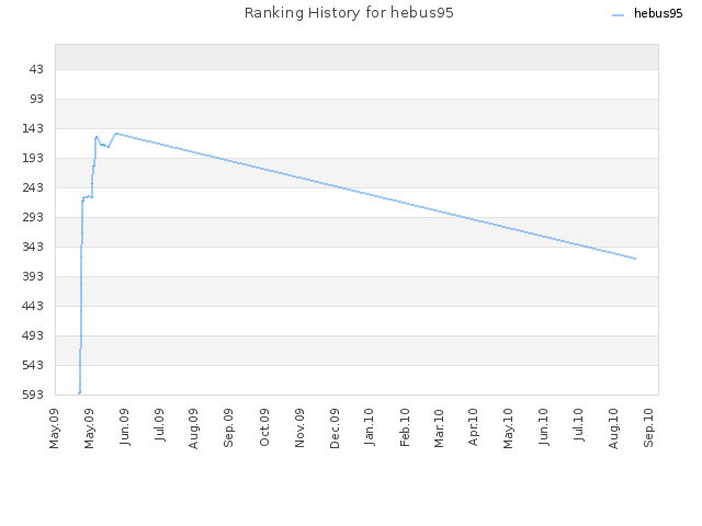 Ranking History for hebus95