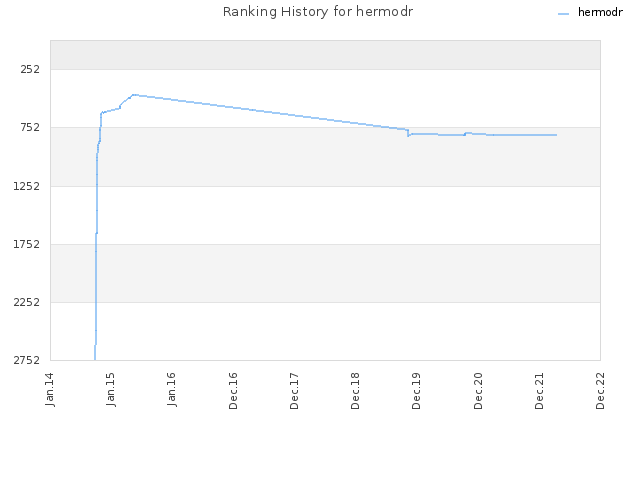 Ranking History for hermodr