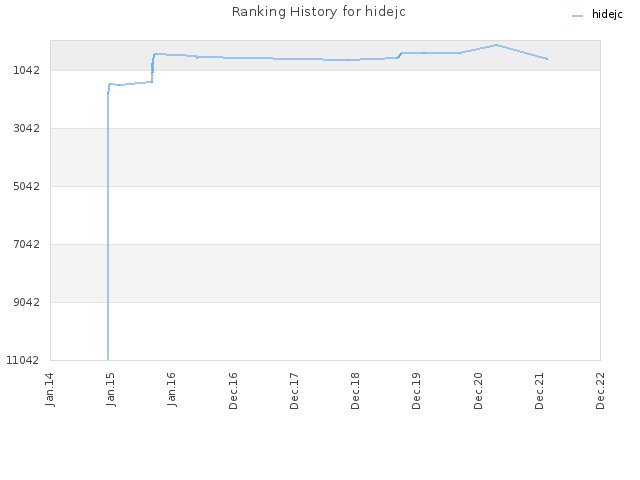 Ranking History for hidejc