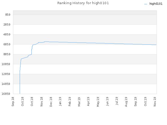 Ranking History for high0101