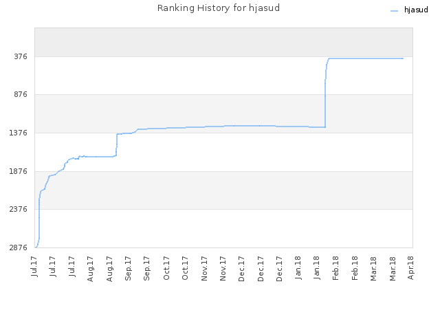 Ranking History for hjasud
