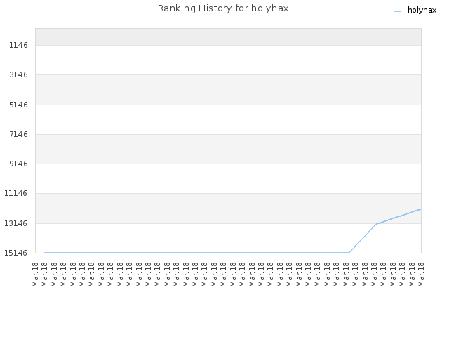 Ranking History for holyhax