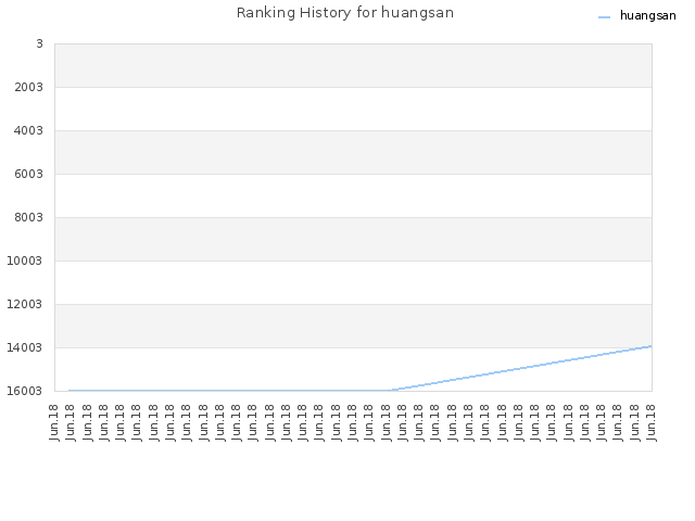 Ranking History for huangsan