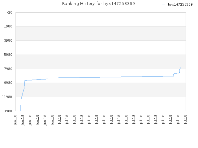 Ranking History for hyx147258369
