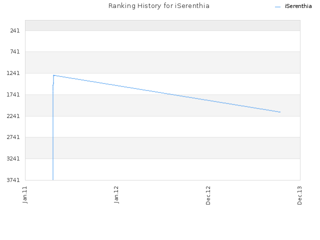 Ranking History for iSerenthia