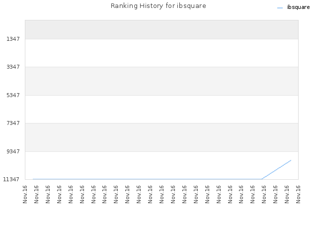 Ranking History for ibsquare
