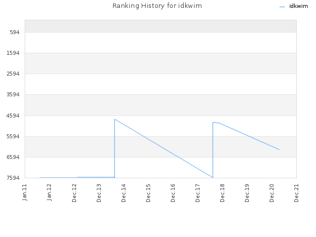 Ranking History for idkwim