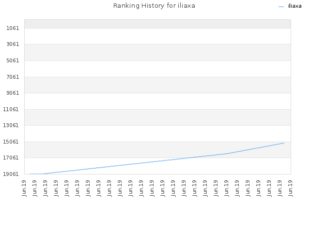 Ranking History for iliaxa