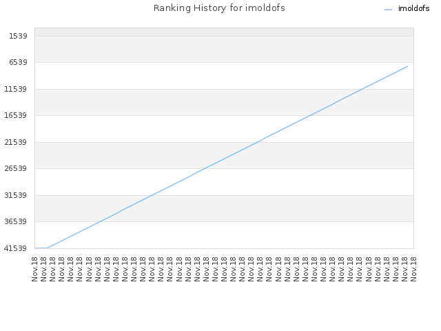 Ranking History for imoldofs