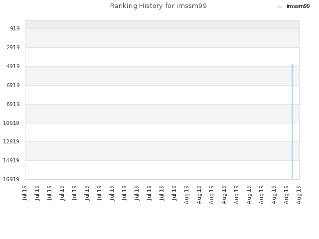 Ranking History for imssm99