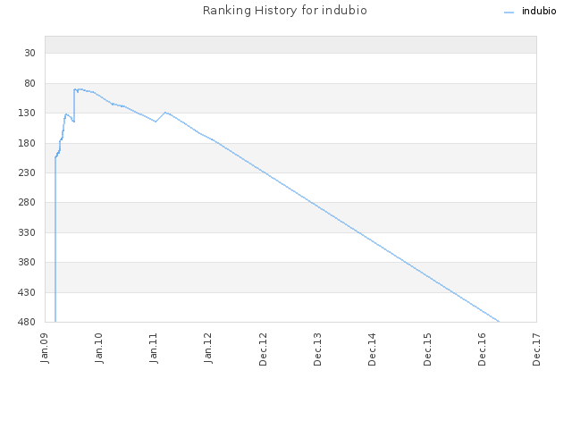 Ranking History for indubio