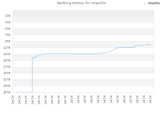 Ranking History for intactilis
