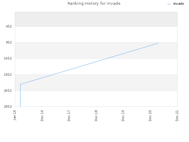 Ranking History for invade