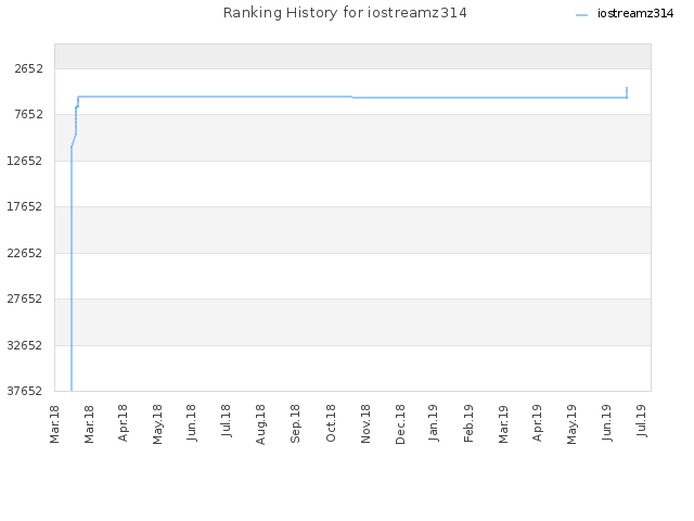 Ranking History for iostreamz314