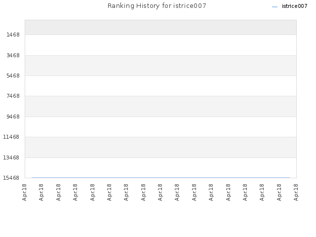 Ranking History for istrice007