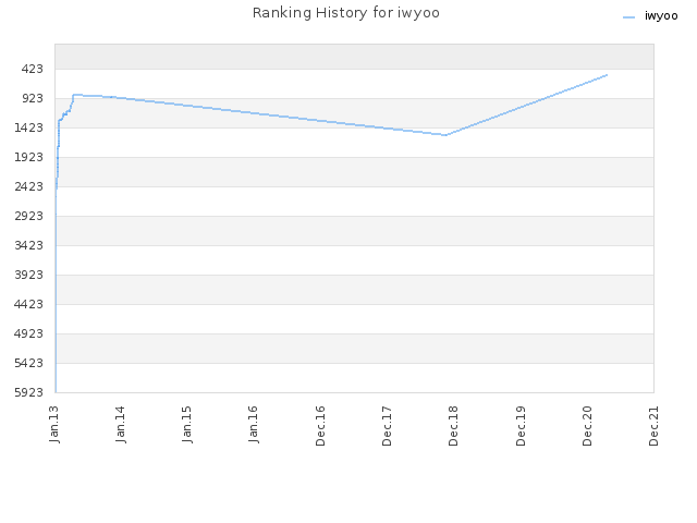 Ranking History for iwyoo