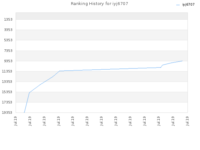 Ranking History for iyj6707