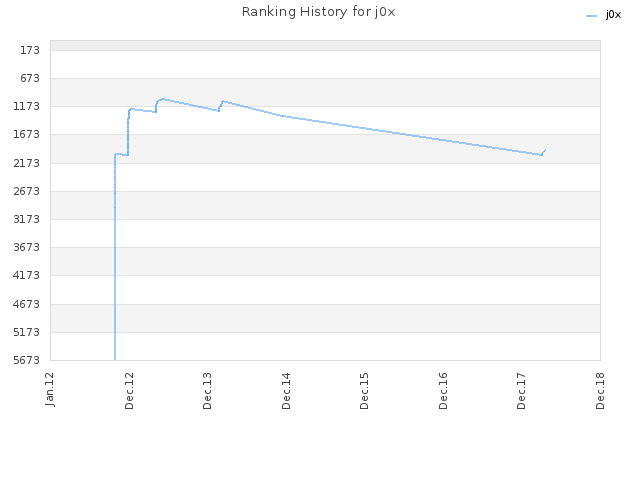 Ranking History for j0x