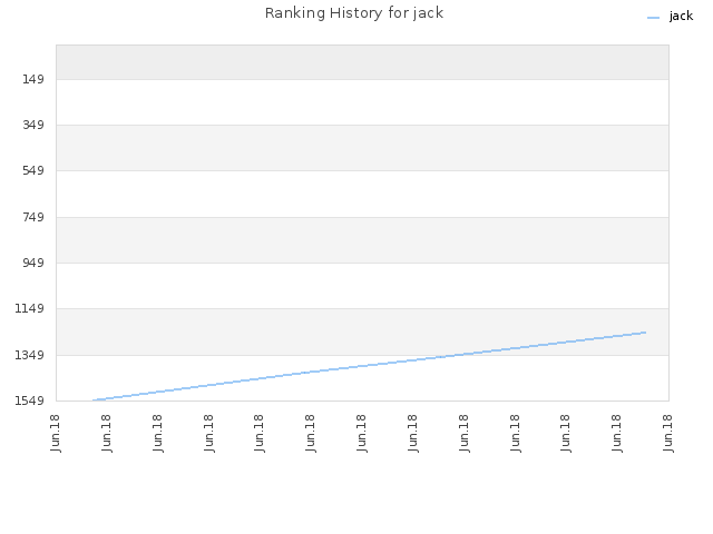 Ranking History for jack