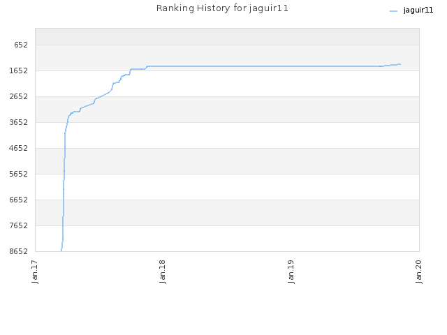 Ranking History for jaguir11