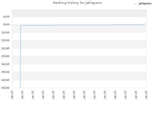 Ranking History for jahlapeno