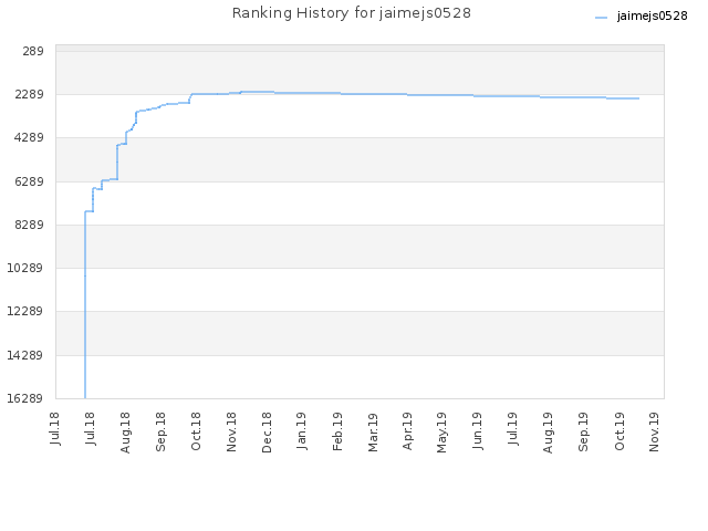 Ranking History for jaimejs0528
