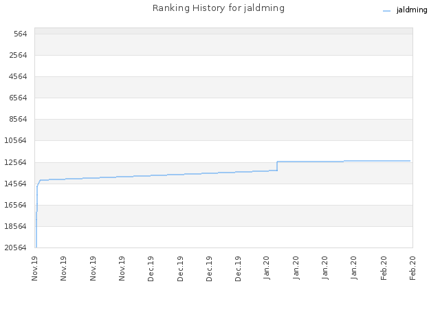 Ranking History for jaldming