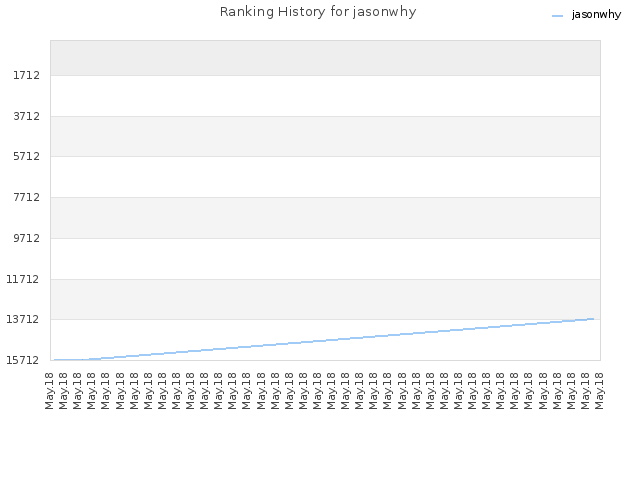 Ranking History for jasonwhy