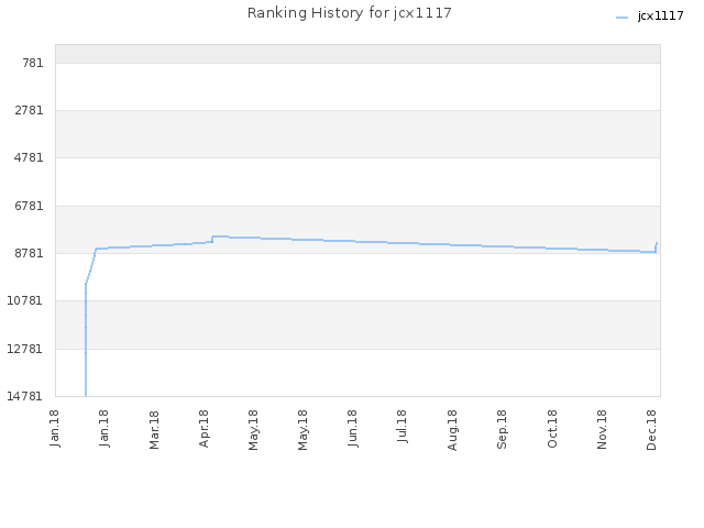 Ranking History for jcx1117