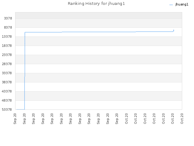 Ranking History for jhuang1