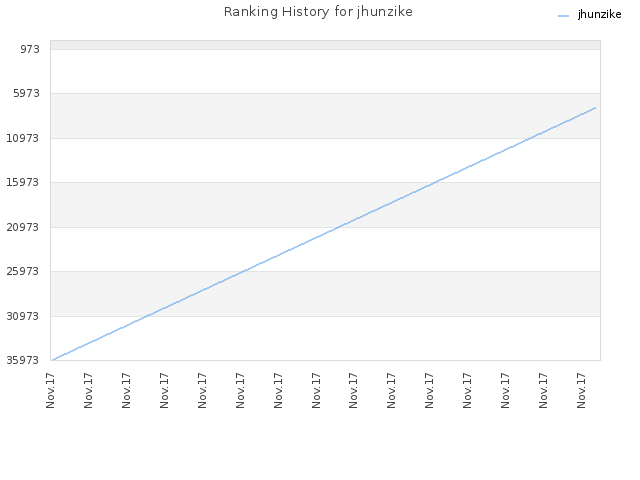 Ranking History for jhunzike