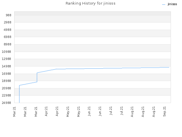Ranking History for jinisss