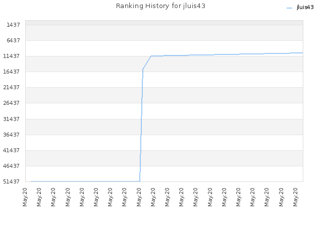Ranking History for jluis43