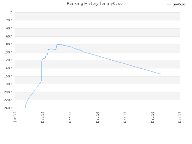 Ranking History for jny0cool