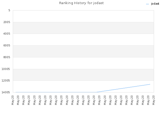 Ranking History for jodast