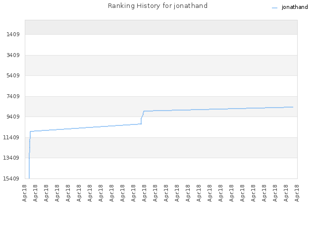 Ranking History for jonathand