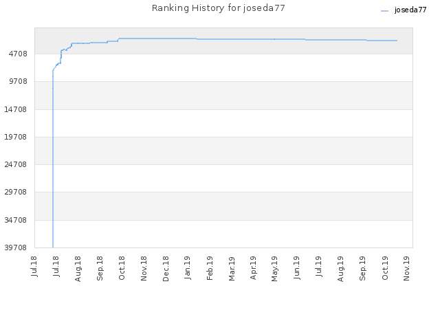 Ranking History for joseda77