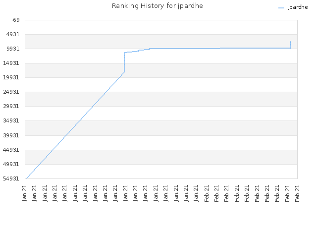 Ranking History for jpardhe