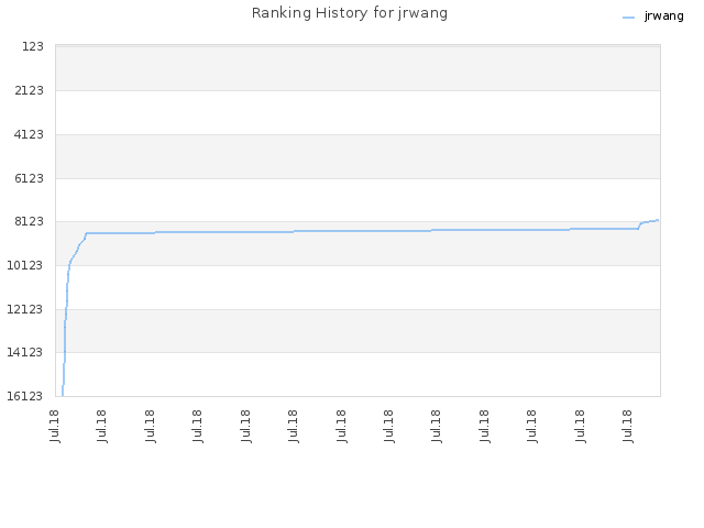 Ranking History for jrwang